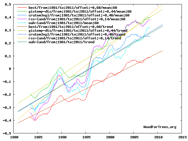 Land temperature comparison 1981-2011, smoothed with trends