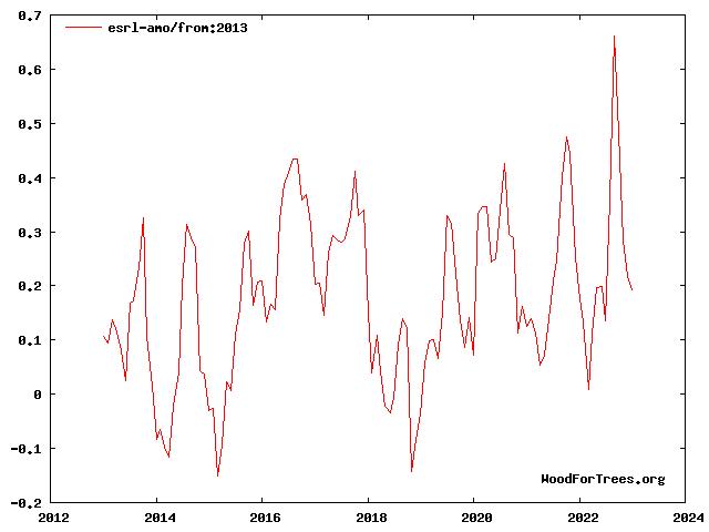 wft graph
