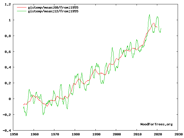 GISTEMP running averages